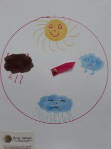 Methodes om kinderen hun gevoelens te laten uiten